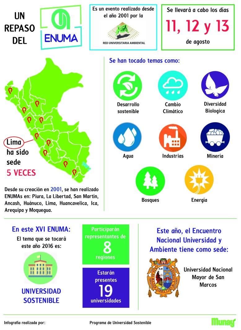 Elaborado por: Programa U-Sostenible de Munay